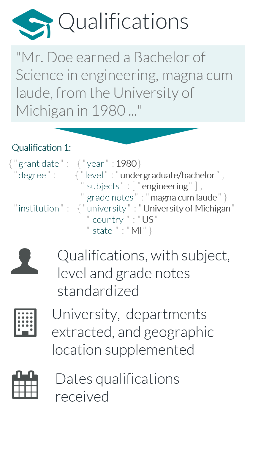 Qualifications, with subject, level and grade notes standardized / 